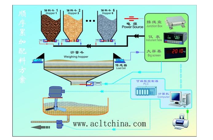 多维力传感器配料控制系统方案