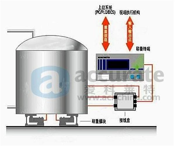称重传感器厂家罐体称重、反应釜称重、称重解决方案