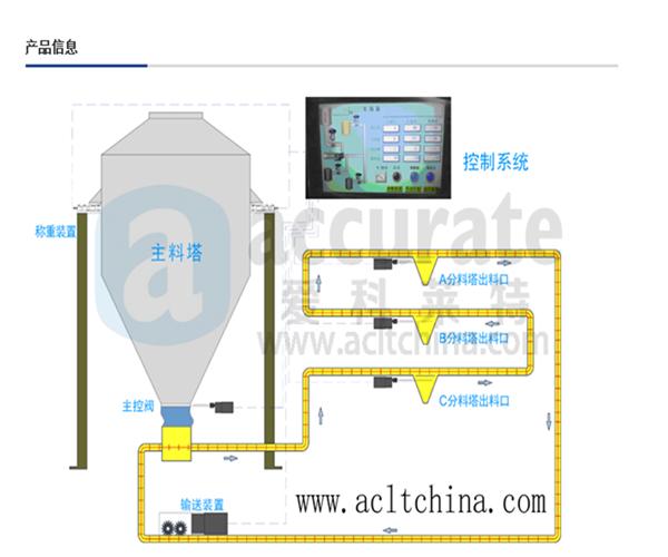 多维力传感器饲料定量供给系统